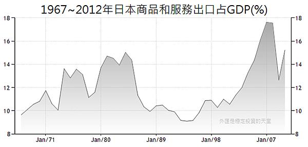 1967~2012年日本商品和服務出口占GDP(%)