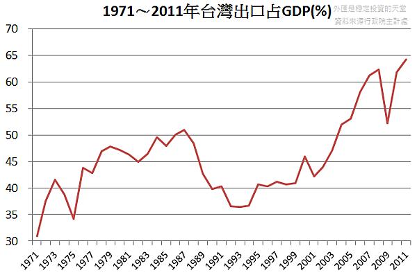 1971~2011年台灣出口占GDP(%)