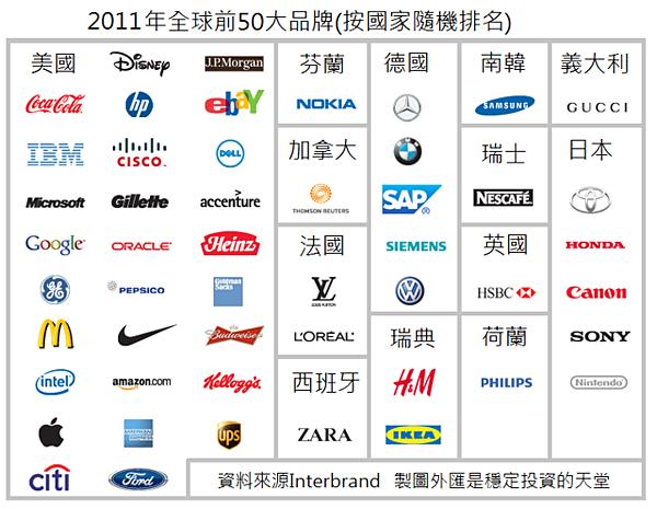 2011年全球前50大品牌