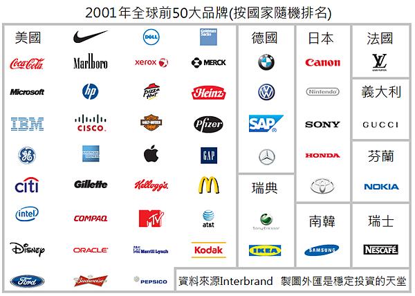 2001年全球前50大品牌