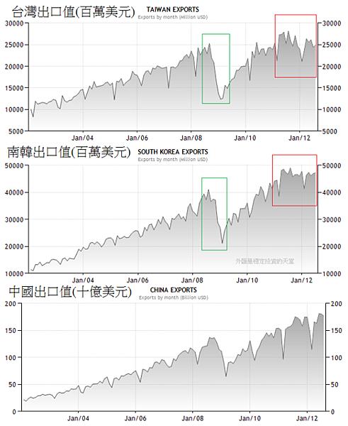 2002~2012年台灣,中國和南韓出口