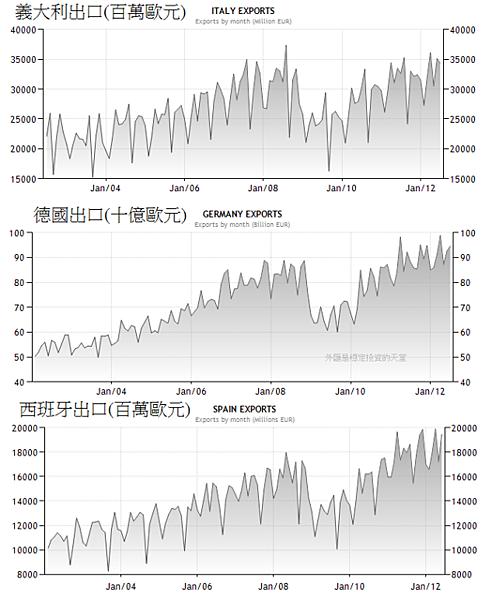 2002~2012年德國,西班牙和義大利出口