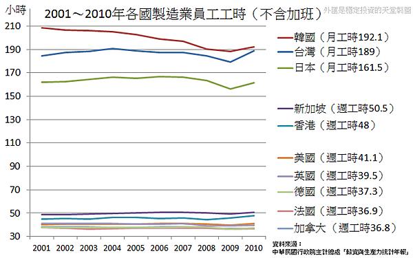 2001~2010年各國製造業員工工時(不含加班)