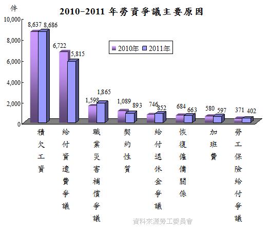 2010-2011年勞資爭議主要原因