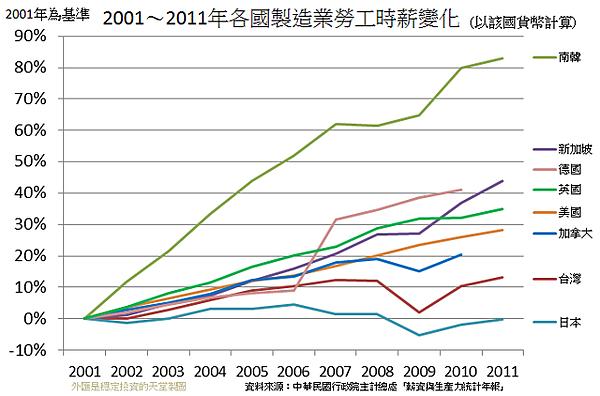 2001~2011年各國製造業勞工時薪變化