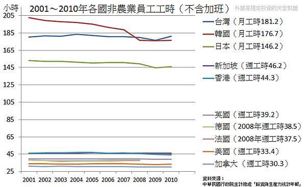 2001~2010年各國非農業員工工時(不含加班)