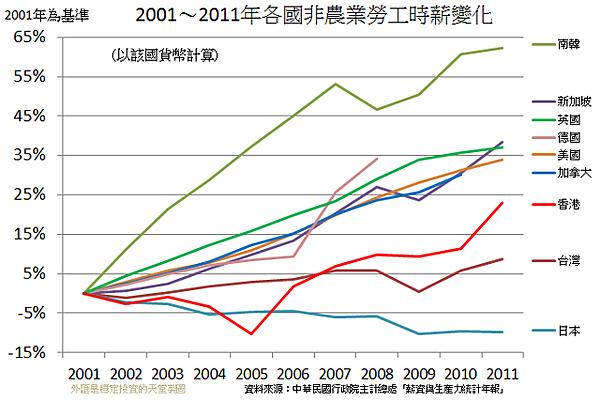 2001~2011年各國非農業勞工時薪變化