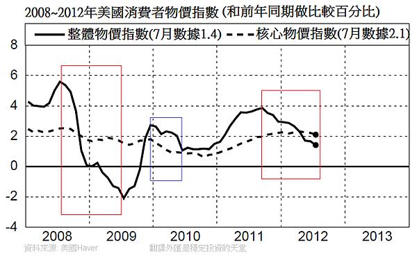 2008~2012年美國消費者物價指數