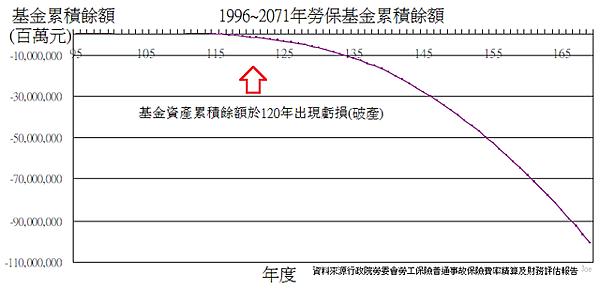 1996~2071年勞保基金累積餘額