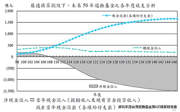 2009~2059年公務人員退撫基金個年度收支狀況