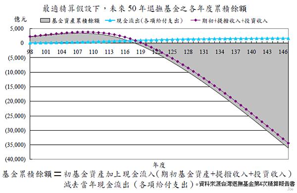 2009~2059年公務人員退撫基金個年度累積餘額狀況