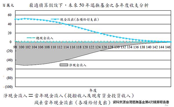2009~2059年政務人員退撫基金個年度收支狀況