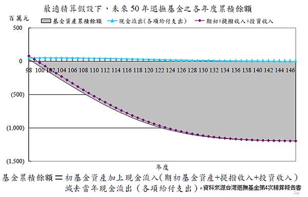 2009~2059年政務人員退撫基金個年度累積餘額狀況