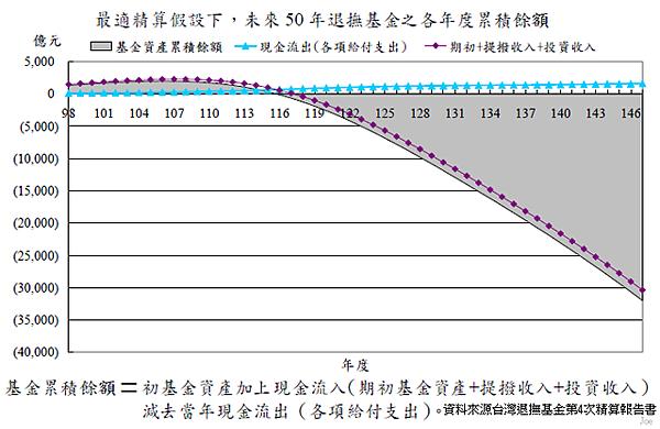 2009~2059年教育人員退撫基金個年度累積餘額狀況