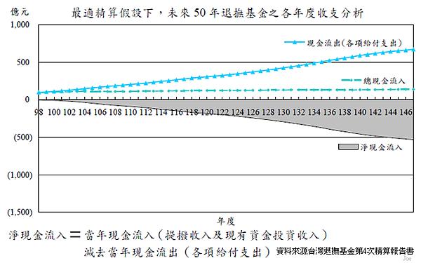 2009~2059年軍職人員退撫基金個年度收支狀況