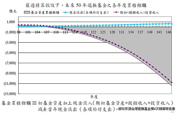 2009~2059年軍職人員退撫基金個年度累積餘額狀況