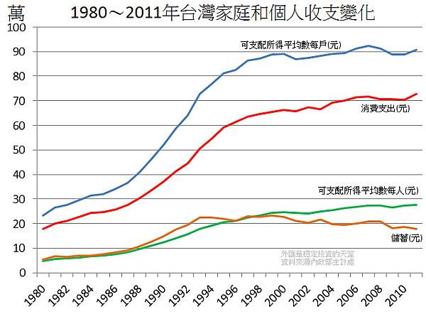 1980~2011年台灣家庭和個人收支變化