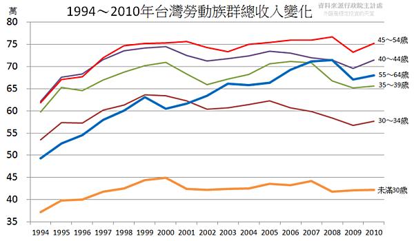 1994~2010年台灣勞動族群總收入變化