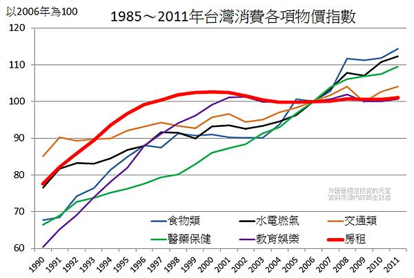1985~2011年台灣消費各項物價指數