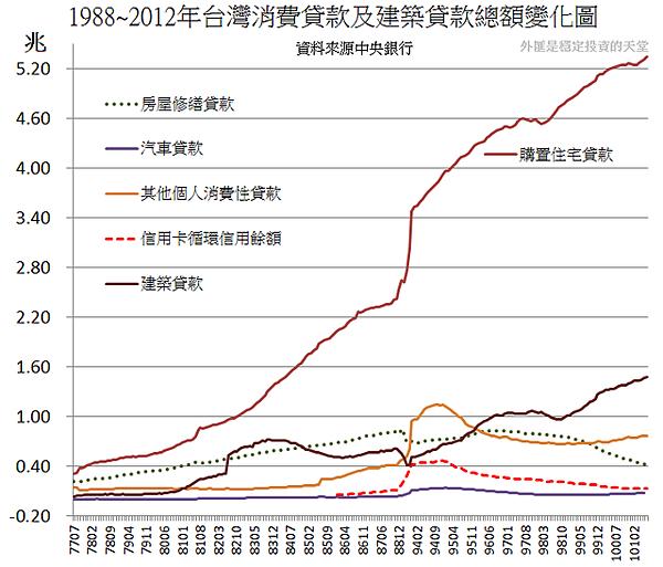 1988~2012年台灣消費貸款及建築貸款總額變化圖