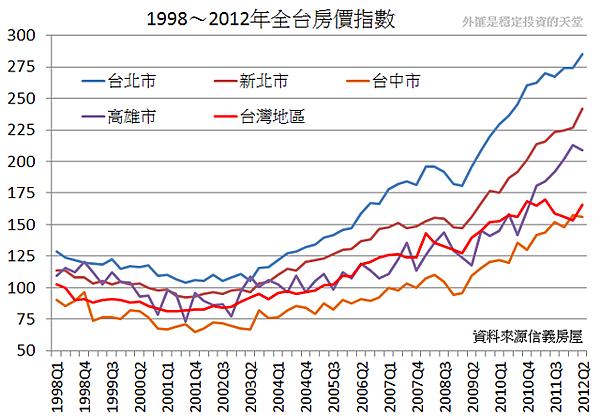 1998~2012年全台房價指數
