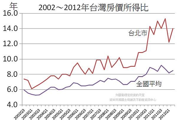 2002~2012年台灣房價所得比