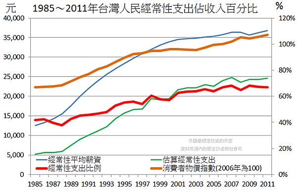 1985~2011年台灣人民經常性支出佔收入百分比及CPI...