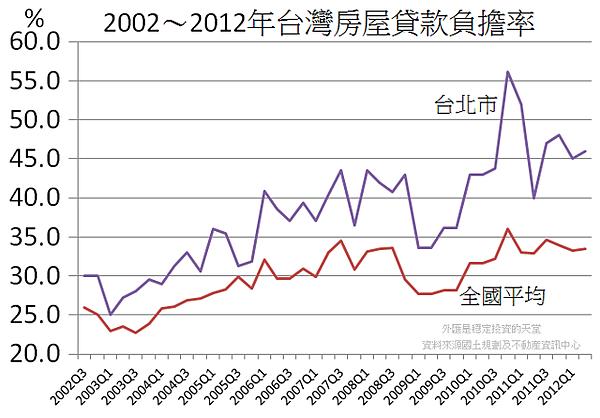 2002~2012年台灣房屋貸款負擔率