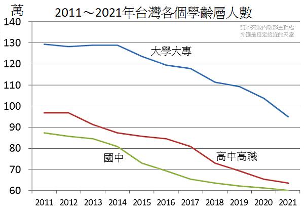 2011~2021年台灣各個學齡層人數