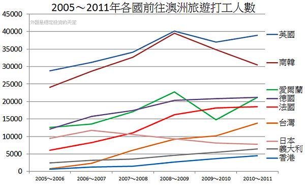 2005~2011年各國前往澳洲旅遊打工人數
