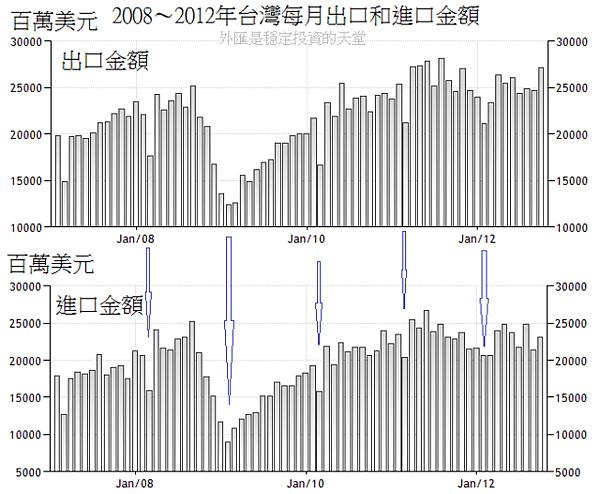 2008~2012年台灣每月出口和進口金額