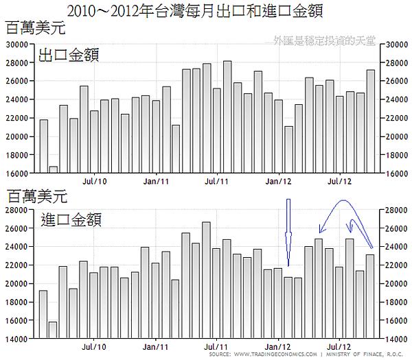 2010~2012年台灣每月出口和進口金額