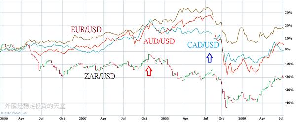 2006~2009ZAR,CAD,AUD,EUR比較
