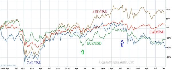 2008~2012ZAR,CAD,AUD,EUR比較