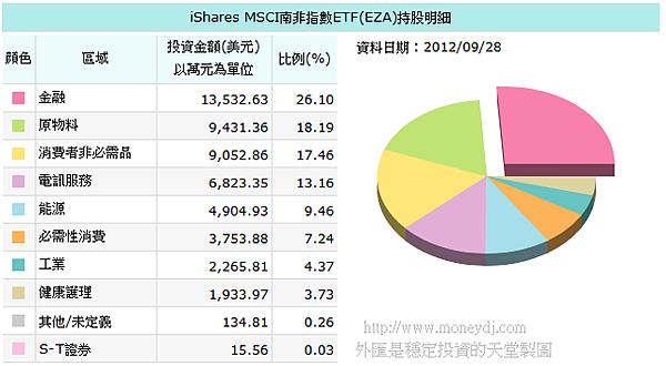20120928EZA持股分布