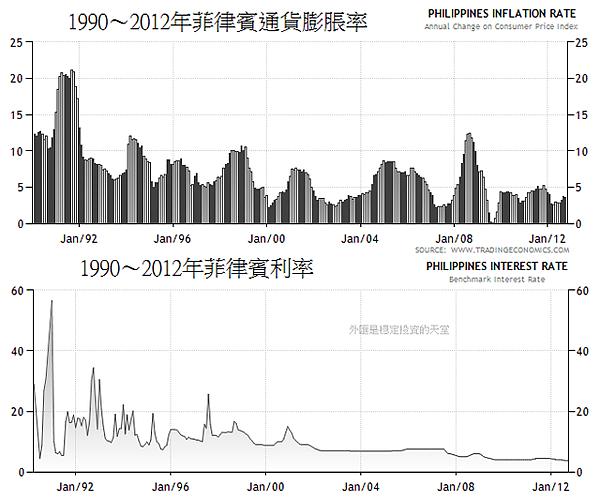 1990~2012年菲律賓利率和通貨膨脹