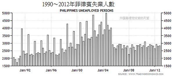 1990~2012年菲律賓失業人數