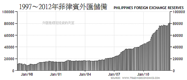 1997~2012年菲律賓外匯儲備