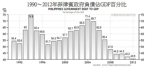 1990~2012年菲律賓政府負債佔GDP百分比
