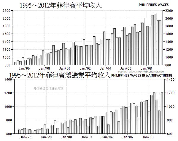 1995~2012年菲律賓平均收入