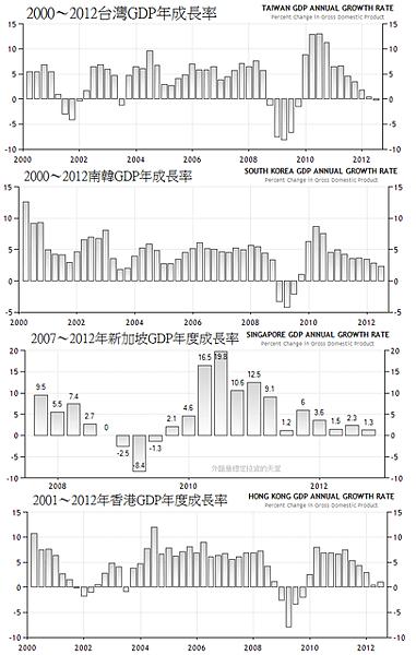 2001~2012年東亞四小龍GDP年度成長率