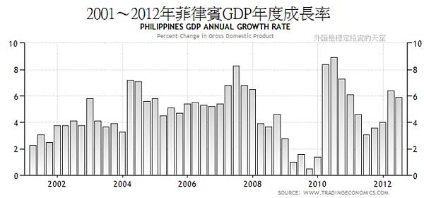 2001~2012年菲律賓GDP年度成長率