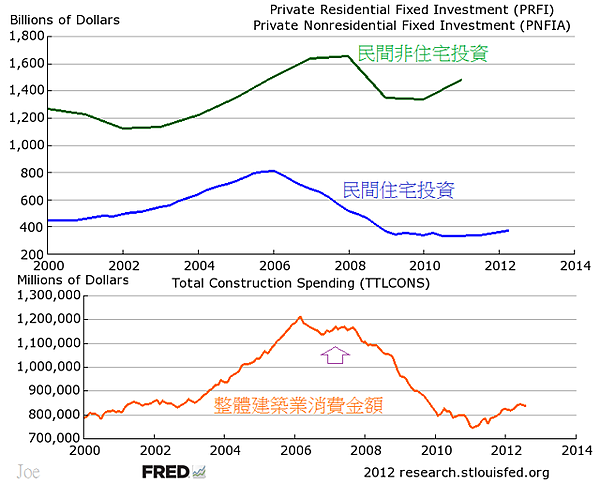 2000~2012美國民間投資建築業狀況