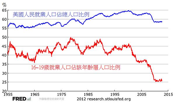 1955~2012年美國人民就業數量對總人口比例