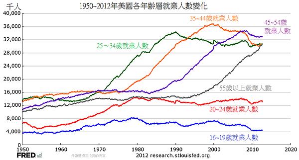 1950~2012年美國各年齡層就業人數變化