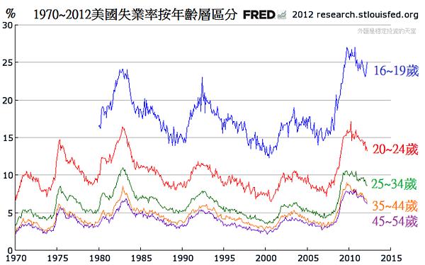 1970~2012美國失業率按年齡層區分
