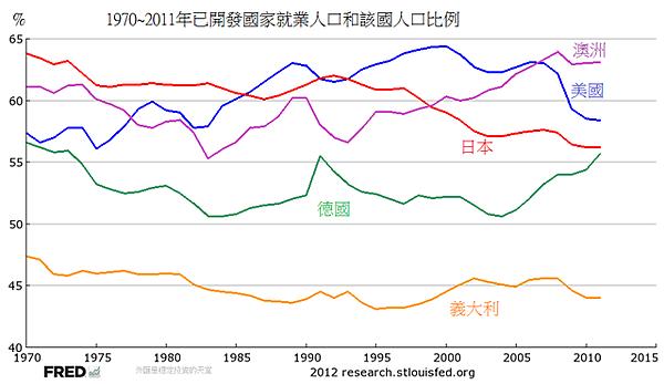 1970~2011年已開發國家就業人口和該國人口比例