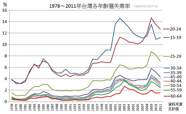 1978~2011年台灣各年齡層失業率