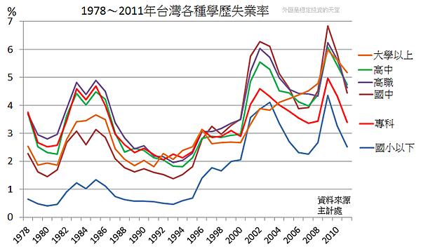 1978~2011年台灣各學歷失業率