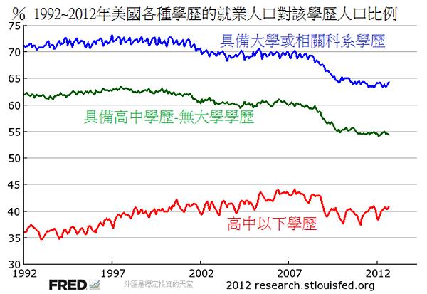 1992~2012年美國各種學歷的就業人口對該學歷人口比例